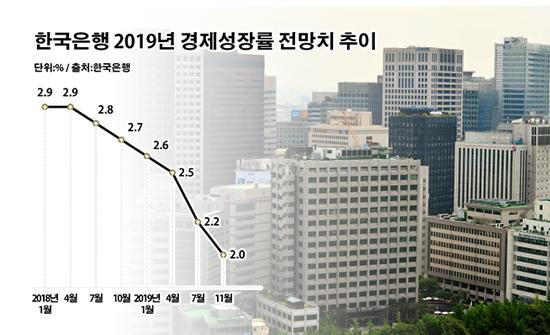 한국은행 2019년 경제성장률 전망치 추이.ⓒ데일리안 부광우 기자
