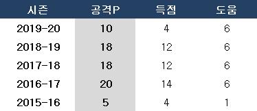손흥민 토트넘 입단 후 공격 포인트. ⓒ 데일리안 스포츠
