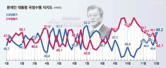 데일리안이 여론조사 전문기관 알앤써치에 의뢰해 실시한 12월 첫째주 정례조사에 따르면 문재인 대통령의 국정지지율은 49.2%로 지난주 보다 2.4%포인트 상승했다.ⓒ알앤써치