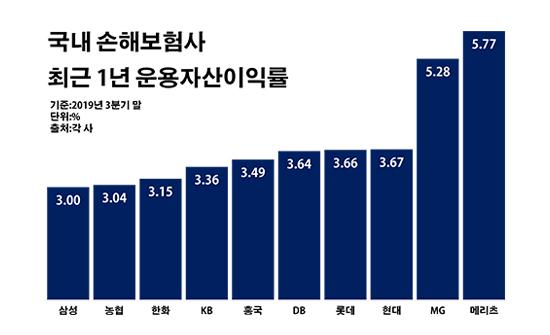국내 손해보험사 최근 1년 운용자산이익률.ⓒ데일리안 부광우 기자