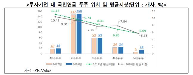 투자기업 내 국민연금 주주 위치 및 평균지분 그래프(단위 : 개사, %).ⓒ한국경제연구원