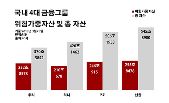국내 4대 금융그룹 위험가중자산 및 총 자산.ⓒ데일리안 부광우 기자