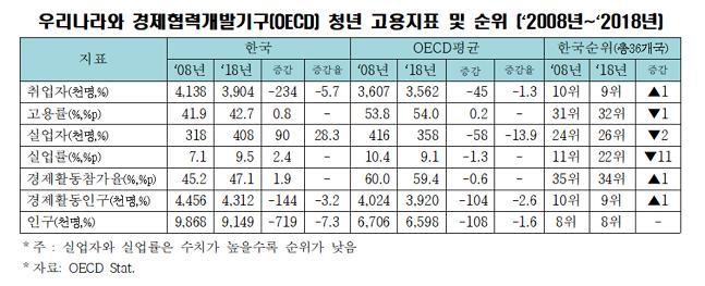 우리나라와 경제협력개발기구(OECD) 청년 고용지표 및 순위 표.ⓒ한국경제연구원