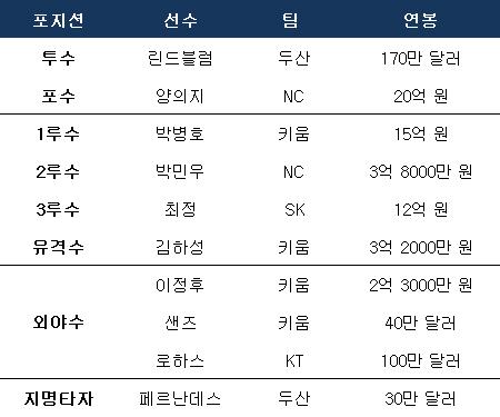 2019 골든글러브 수상자들 연봉. ⓒ 데일리안 스포츠