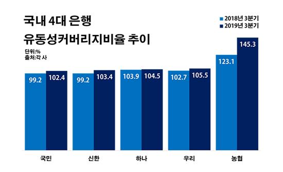 국내 4대 은행 유동성커버리지비율 추이.ⓒ데일리안 부광우 기자