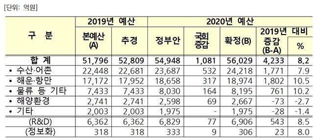 2020년 해양수산부 예산안 ⓒ해수부