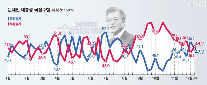 데일리안이 여론조사 전문기관 알앤써치에 의뢰해 실시한 12월 둘째주 정례조사에 따르면 문재인 대통령의 국정지지율은 47.2%로 지난주 보다 2.0%포인트 하락했다.ⓒ알앤써치