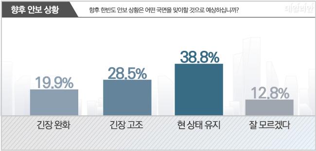 데일리안이 여론조사 전문기관 알앤써치에 의뢰해 실시한 정기 여론조사에 따르면 향후 한반도 안보 상황이 현 상태를 유지할 것이라는 응답은 38.8%로 가장 높았다.ⓒ알앤써치