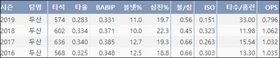 김재환 최근 4시즌 KBO리그 주요기록(출처=야구기록실 KBReport.com)
