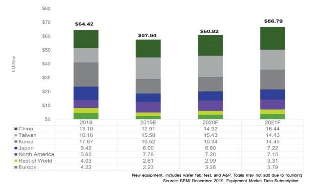 2018-2021 전 세계 지역별 반도체 매출 규모 추이.(2019~2021년은 전망치)ⓒ국제반도체장비재료협회