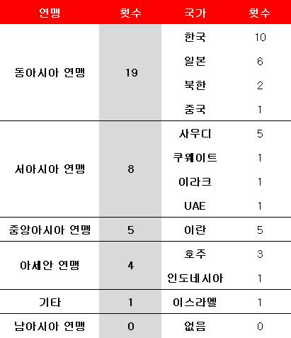 AFC 각 지역 연맹의 월드컵 본선 진출 횟수. ⓒ 데일리안 스포츠