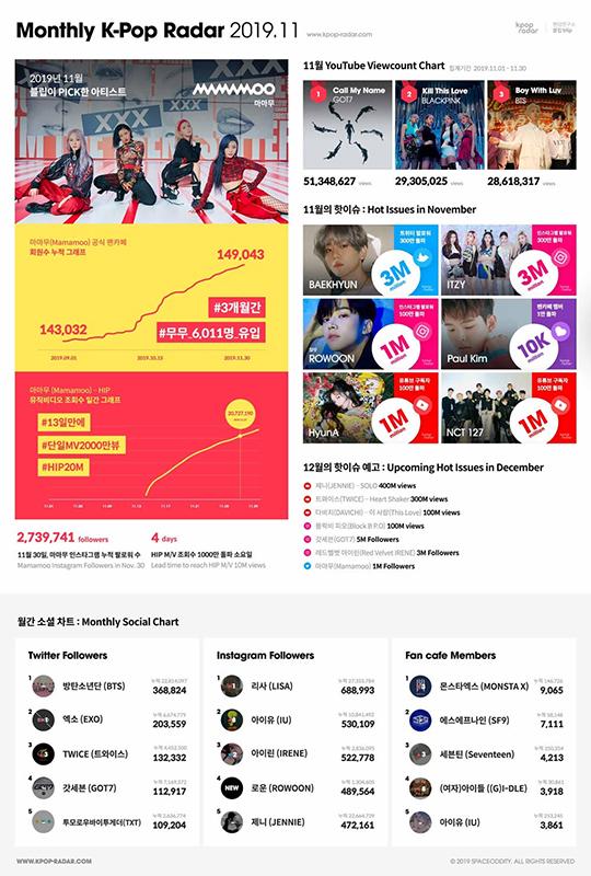 케이팝 레이더가 이달의 아티스트로 마마무를 선정했다. 스페이스오디티 홈페이지 캡처.