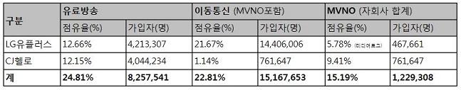 올해 6월말 기준 LG유플러스의 CJ헬로 인수 후 시장 점유율.(자료:과학기술정보통신부)ⓒLG유플러스