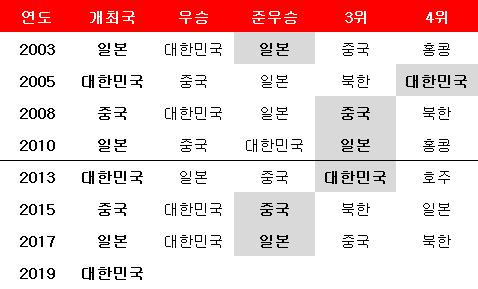 역대 동아시안컵 개최국과 순위. ⓒ 데일리안 스포츠