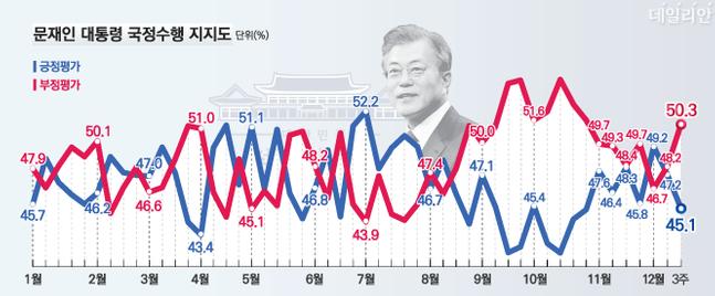 데일리안이 여론조사 전문기관 알앤써치에 의뢰해 실시한 12월 셋째주 정례조사에 따르면 문재인 대통령의 국정지지율은 45.1%로 지난주 보다 2.1%포인트 하락했다.ⓒ알앤써치
