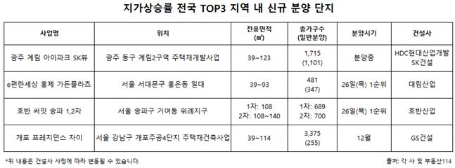 지가상승률 전국 TOP3 지역 내 신규 분양 단지. ⓒ각사 및 부동산114