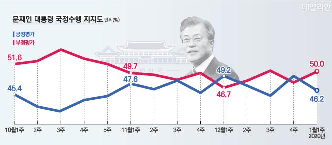 데일리안이 여론조사 전문기관 알앤써치에 의뢰해 실시한 1월 첫째주 정례조사에 따르면 문재인 대통령의 국정지지율은 46.2%로 지난주 보다 2.8%포인트 하락했다.ⓒ알앤써치