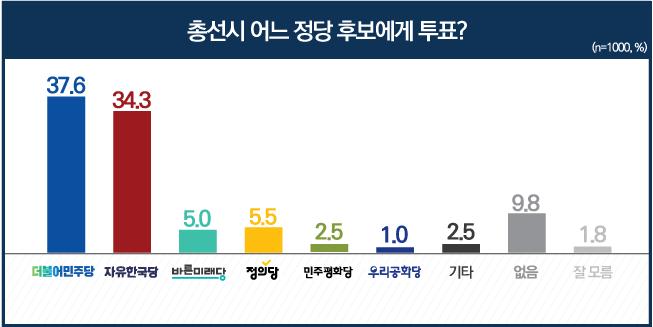 데일리안이 여론조사 전문기관 알앤써치에 의뢰해 실시한 1월 첫째주 정례조사에 따르면 내년 총선에서 더불어민주당 후보를 지지하겠다고 답한 응답자가 37.6%를 기록했다.ⓒ알앤써치