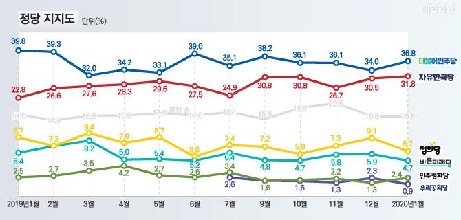 데일리안이 여론조사 전문기관 알앤써치에 의뢰해 실시한 1월 첫째주 정례조사에 따르면, 민주당 지지율은 전월대비 2.8%p 상승해 36.8%를 기록했다. 한국당 지지율은 전월대비 1.3%p 상승해 31.8%를 기록했다.ⓒ알앤써치