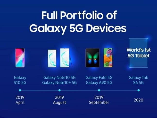 삼성전자 갤럭시 5G 기기 포트폴리오.ⓒ삼성전자