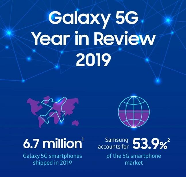 삼성전자의 지난해 갤럭시 5G 성과 인포그래픽.ⓒ삼성전자