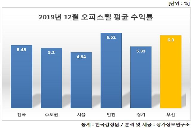 2019년 12월 오피스텔 평균 수익률.ⓒ한국감정원