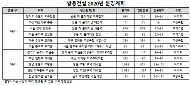 쌍용건설 2020년 분양계획. ⓒ쌍용건설