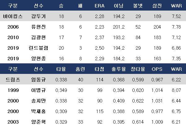 강두기-임동규와 흡사한 성적을 냈던 역대 KBO리그 선수들. ⓒ 데일리안 스포츠
