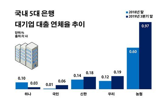국내 5대 은행 대기업 대출 연체율 추이.ⓒ데일리안 부광우 기자