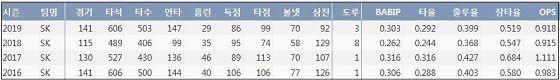 SK 최정 최근 4시즌 주요 기록 (출처: 야구기록실 KBReport.com)