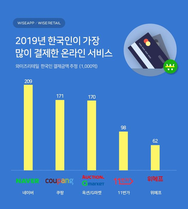 '2019년 한국인이 가장 많이 결제한 온라인 서비스'.ⓒ와이즈앱