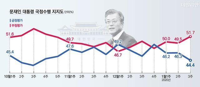 데일리안이 여론조사 전문기관 알앤써치에 의뢰해 실시한 1월 셋째주 정례조사에 따르면 문재인 대통령의 국정지지율은 44.4%로 지난주 보다 1.9%포인트 하락했다.ⓒ알앤써치