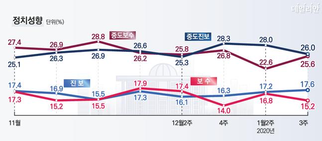 데일리안이 여론조사 전문기관 알앤써치에 의뢰해 실시한 1월 셋째주 정례조사에 따르면 자신의 정치성향이 보수 또는 중도보수라고 응답한 범보수 비율이 40.8%, 진보 또는 중도진보라고 응답한 범진보 비율은 43.6%를 기록했다. ⓒ데일리안