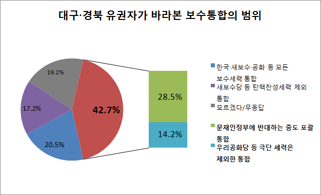 문화일보가 엠브레인에 의뢰해 대구·경북 유권자만을 대상으로 설문한 결과에 따르면, 28.5%가 보수 뿐만 아니라 문재인정부에 반대하는 중도 세력까지 포괄하는 통합을, 14.2%가 우리공화당 등 극단 세력은 제외한 중도보수대통합을 지지하는 것으로 나타났다. ⓒ데일리안
