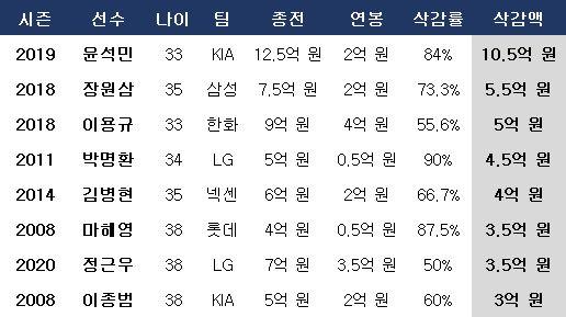 KBO리그 연봉 삭감액 순위. ⓒ 데일리안 스포츠