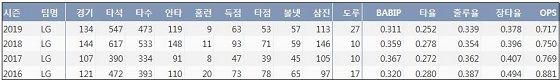 LG 오지환 최근 4시즌 주요 기록. 야구기록실 KBReport.com)