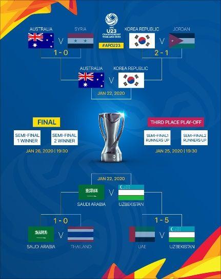 U-23 챔피언십 4강 대진표. ⓒ AFC