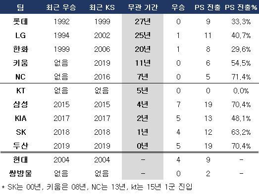 KBO리그 팀들의 무관 기간. ⓒ 데일리안 스포츠