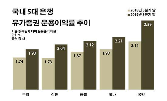 국내 5대 은행 유가증권 운용이익률 추이.ⓒ데일리안 부광우 기자