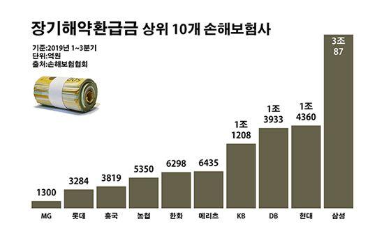 장기해약환급금 상위 10개 손해보험사.ⓒ데일리안 부광우 기자