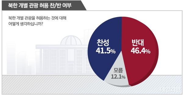 데일리안이 알앤써치에 의뢰해 21일 설문한 결과에 따르면, 국민 46.4%가 현 정권이 추진하는 북한 개별관광에 반대 의사를 나타냈다. ⓒ데일리안 박진희 그래픽디자이너