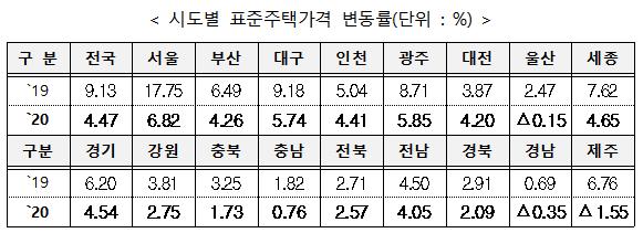 시도별 표준주택가격 변동률(단위 %). ⓒ국토부