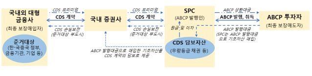 CDS 연계 ABCP의 거래구조 개요도 ⓒ금융위원회