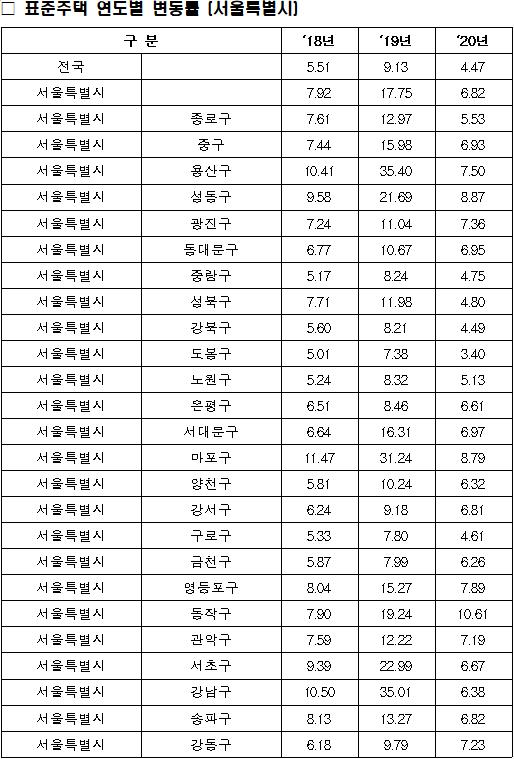 서울시 표준주택 연도별 변동률. ⓒ국토부