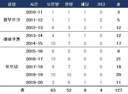 손흥민 프로 데뷔 후 득점 분포. ⓒ 데일리안 스포츠