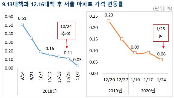 9.13대책과 12.16대책 후 서울 아파트 가격 변동률. ⓒ부동산114