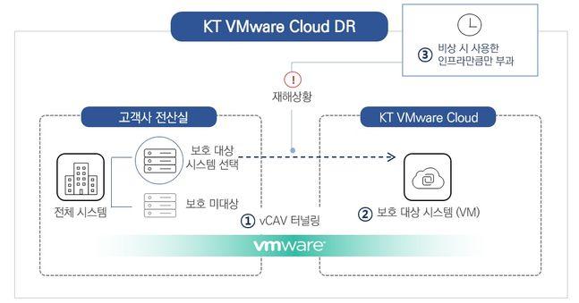 KT Cloud 기반 재해복구 서비스 'VMware DR'.ⓒKT