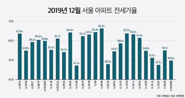 2019년 12월 서울 아파트 전세가율.ⓒKB부동산
