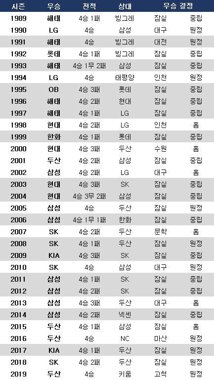 1989년 이후 한국시리즈 우승 결정 장소. 음영은 바뀐 규정 적용 시 홈에서 우승 확정. ⓒ 데일리안 스포츠