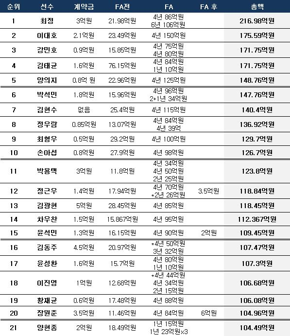 KBO리그 누적 수입 순위(발표액 기준). ⓒ 데일리안 스포츠